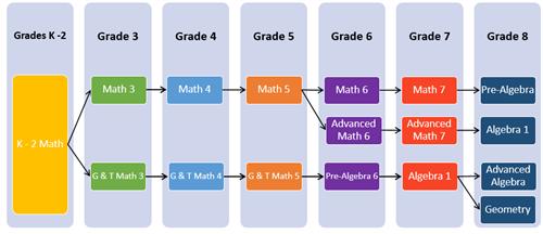 Curriculum Office / Mathematics